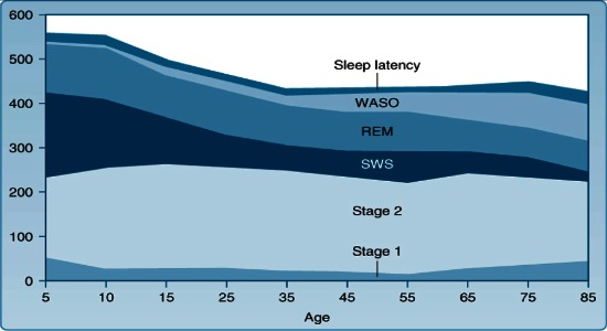 Graph showing less deep sleep in elderly