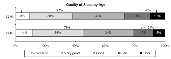 Graph Showing Quality of Sleep By Age In Elderly